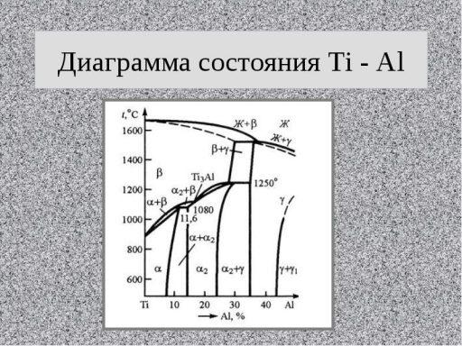 диаграмма состояния Ti-Al