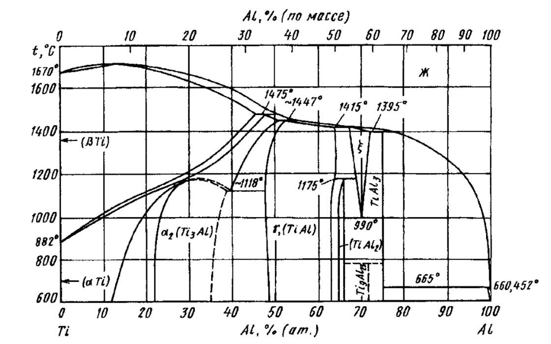 структура титановых сплавов